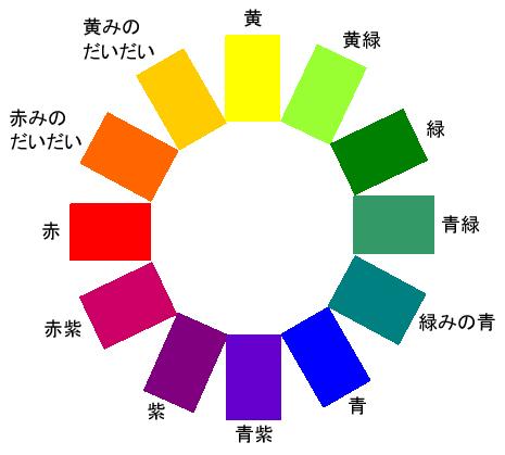 色相環・コーディネート