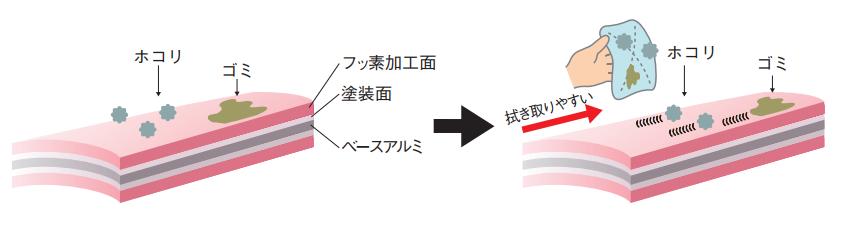 スラット バリエーション フッ素コート イメージ