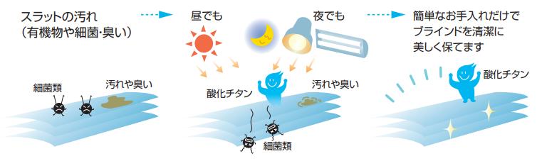 スラット バリエーション 酸化チタン イメージ