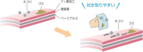 タチカワブラインド シルキーアクア フッ素コートスラット 特徴