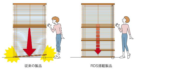 タチカワブラインド パーフェクトシルキー RDS(減速降下機能)