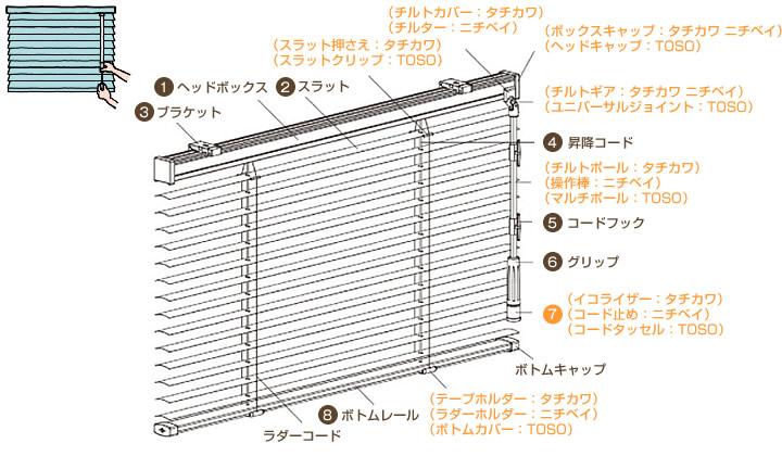 タチカワ ニチベイ TOSO 横型アルミブラインド 各部名称 ワンポール式
