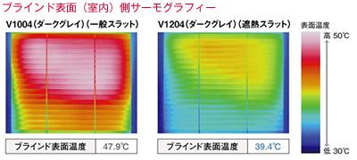 赤外線反射率 数値が高いほど効果が高い 熱エネルギーの侵入を低減