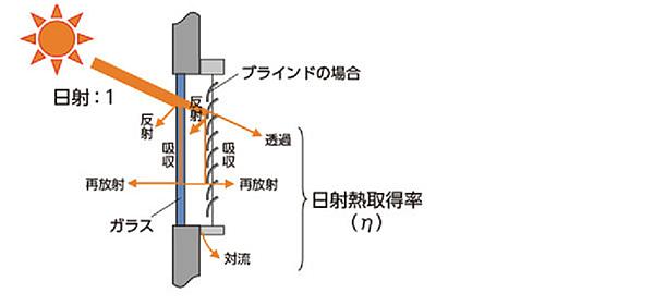 日射熱取得率 ガラスとブラインドを通して室内に流入する割合