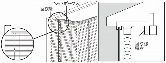 出窓ブラインド ヘッドボックス切欠き スラットのばし 回り縁説明
