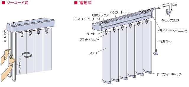 木製ブラインド ウッドブラインド 縦型ブラインド タチカワブラインド 操作方法 ツーコード式 電動式