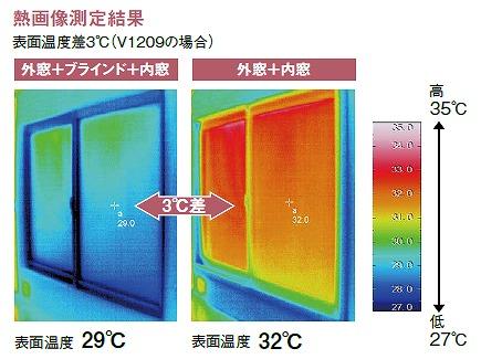 内窓ブラインド 温度差