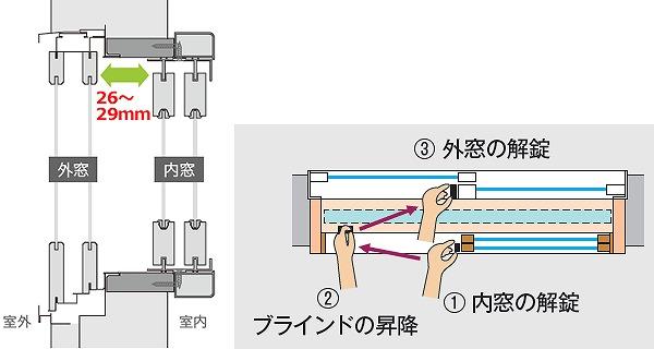 内窓ブラインド 窓枠すき間 操作位置