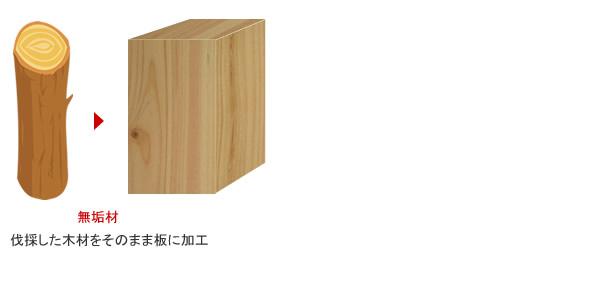 木製ブラインド 無垢材を使用 調湿機能 美しい木目 木の温もり