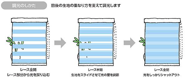 調光ロールスクリーン デュオレ 光を採り入れる プライバシーを守る しっかり遮蔽