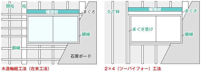 木造軸組工法 在来工法 2×4工法 下地 ネジが効く場所