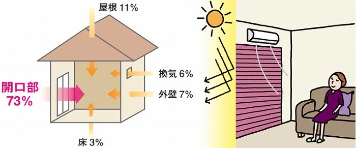 窓 熱の流入割合