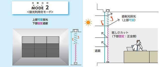 モード2 昼光利用冬モード 上部可変採光 下部固定遮蔽