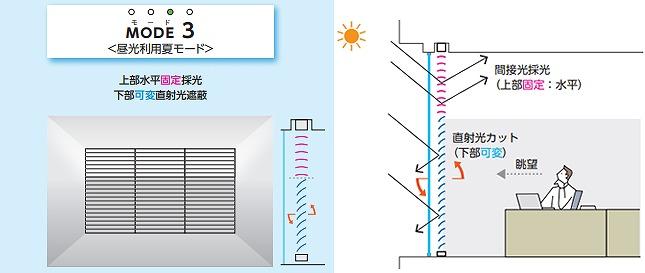 モード3 昼光利用夏モード 上部水平固定採光 下部可変直射光遮蔽