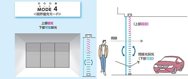 モード4 視線優先モード 上部固定 下部可変採光