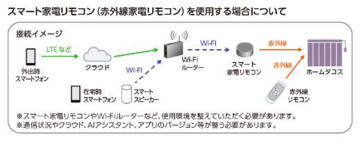 タチカワブラインド 縦型ブラインド 電動式 IOT対応 スマホで遠隔操作 音声操作可能