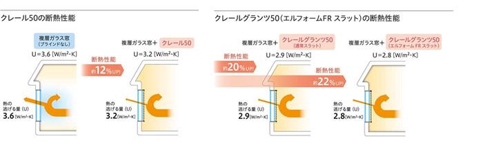 ニチベイ 木製ブラインド クレールグランツ エルフォームFR 高い断熱性能