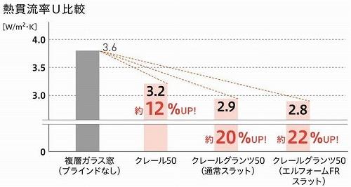 クレール 熱貫流率 比較