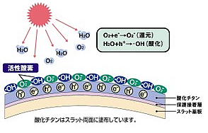 ニチベイ nichibei セレーノ ユニーク 酸化チタンコート遮熱 光触媒作用メカニズム