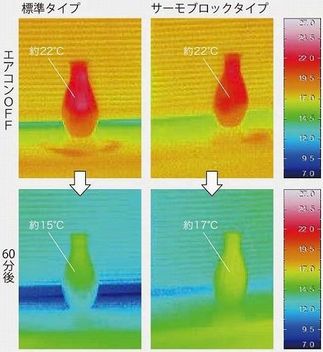 標準タイプ サーモブロックタイプ 温度変化 比較
