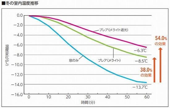 ブレア 室内温度推移 グラフ