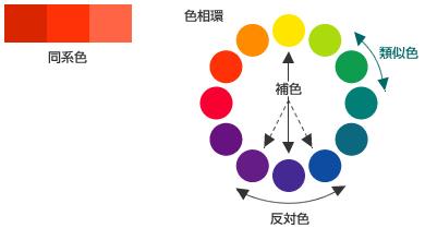 カラーを増やす 同系色を増やす 反対色を増やす 類似色を増やす 同一トーンを増やす 色相環