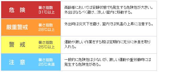 暑さ指数 熱中症予防を目的とした指標 注意 警戒 危険 厳重警戒 四段階表示