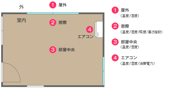 熊谷市 モニター協力 スタイルシェード実証実験