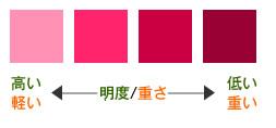 色の効果 軽い色 明度の高い色 重い色 明度の低い色