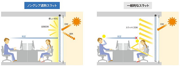 ニチベイ ノングレア遮熱スラット 光を拡散反射 眩しさを抑制 眺望を確保
