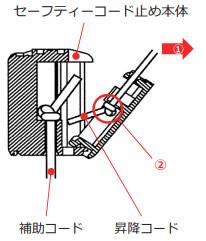 ニチベイ アルミブラインド セレーノオアシス セレーノフィット ユニーク ストッパー交換方法 セーフティコード使用製品 コードホルダーを外す 昇降コードを抜く