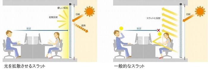 光拡散スラット 通常スラット 比較