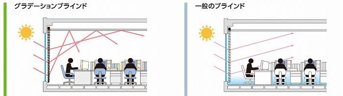 タチカワブラインド グラデーションブラインド 仕組み