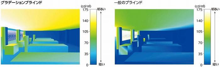 グラデーションブラインド 明るさ 比較