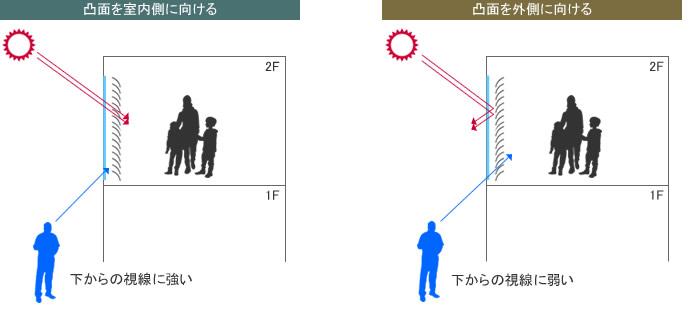 アルミブラインド スラット 凸面を外側に向けて閉じる 下からの視線に弱い スラットを完全に閉めてもスラットが傾く