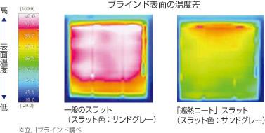 ブラインドの表面温度差の比較画像