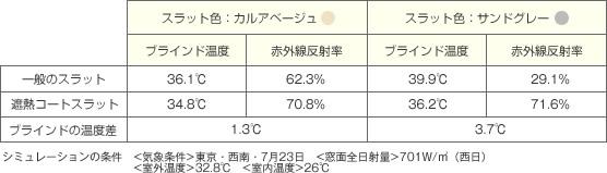 ブラインドの表面温度差と赤外線反射率比較