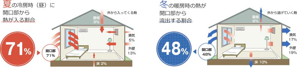 夏と冬の各季節に開口部・窓から流入出する熱の割合