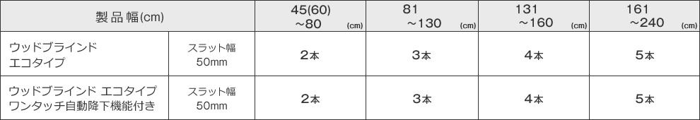 ブラインドのサイズによるラダーコードの本数一覧表